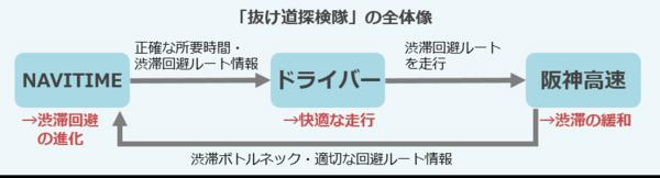 阪神高速とナビタイム、渋滞緩和へルート情報用い実験