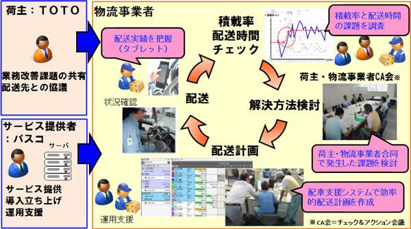 システム・荷主・運送会社が連携した物流改善事例を解説