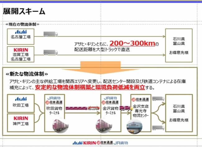アサヒとキリン、関西・北陸間輸送を共同で鉄道転換