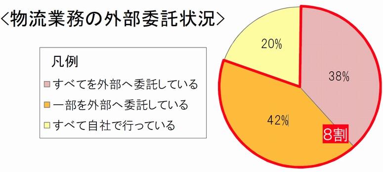 近畿の倉庫業事業所、築30年以上が4割占める
