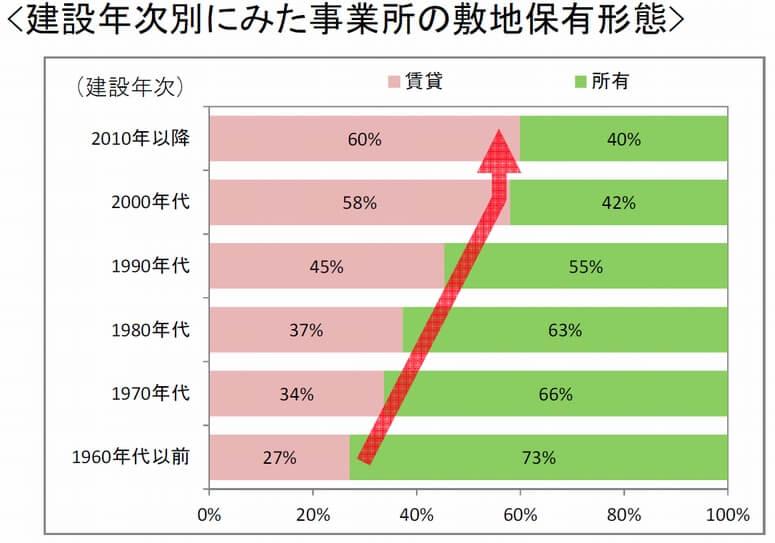 近畿の倉庫業事業所、築30年以上が4割占める02