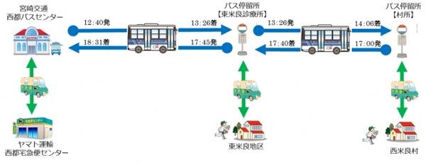 ヤマト・宮崎交通、「客貨混載」バスに保冷専用BOX導入2