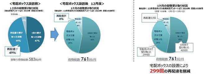 宅配ボックス実験で再配達49%が8%へ減少、あわら市