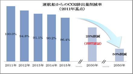 川崎汽船、CO2削減でSBTイニシアチブの認証取得