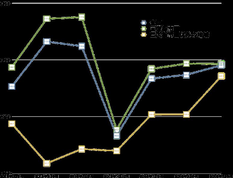 地域格差縮小、16年7-9月の倉庫不動産価格指数