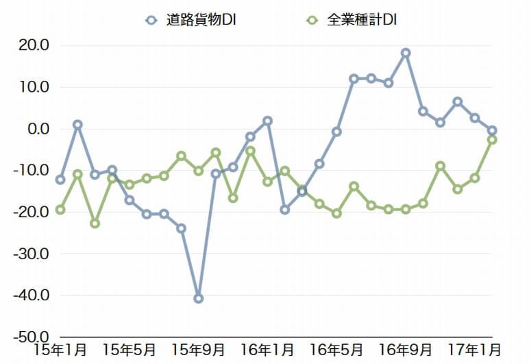 小規模道路貨物業の1月売上DI、3.9P悪化