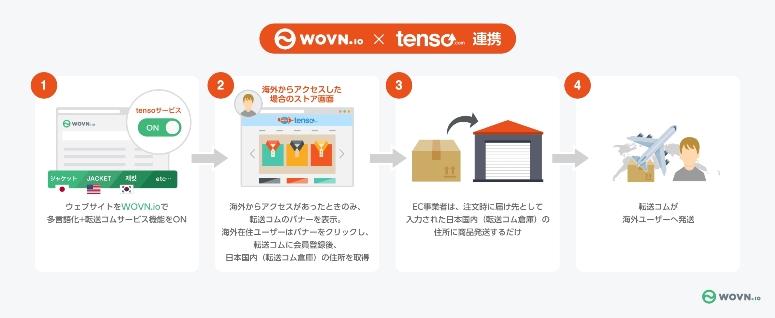 tenso、海外発送機能強化でミニマル社と提携