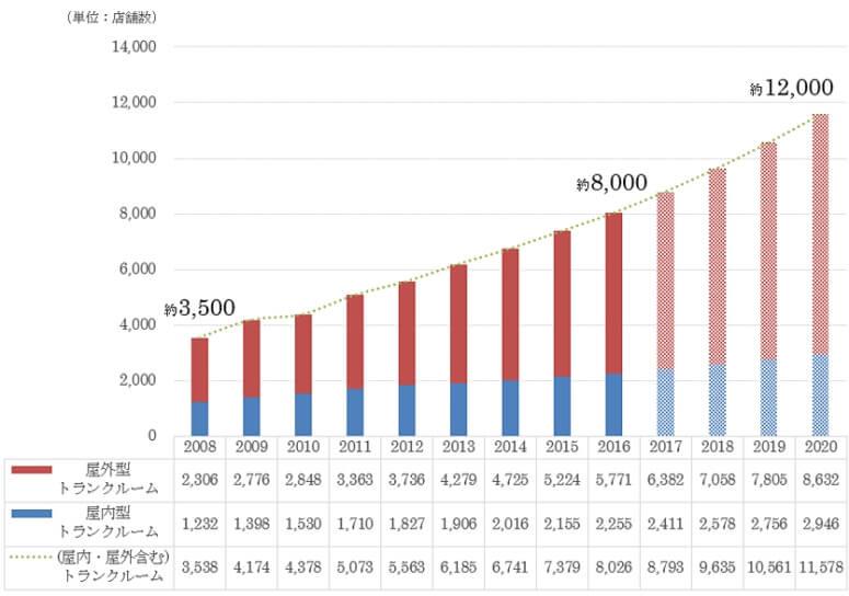 トランクルーム市場、3年後に200億円拡大か、キュラーズ調べ