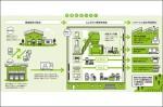コープ九州、加盟4生協の一括リサイクル処理拠点開設