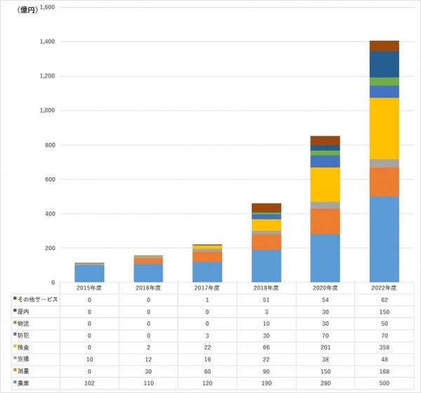 国内ドローン市場、22年度に2116億円へ拡大