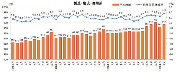 物流系バイト時給23円増、2月の三大都市圏