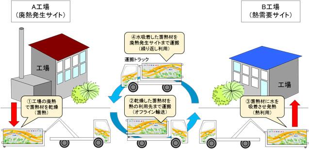 捨てられる「100度以下の廃熱」、需要家へトラック輸送
