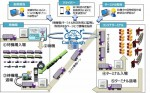 CEC、ETC活用した渋滞緩和支援システム