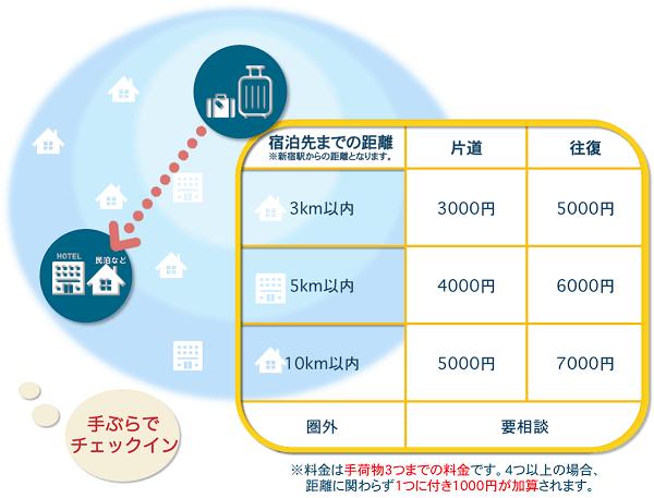 C&H、新宿駅基点の手ぶらサービス開始