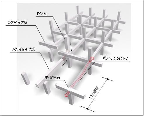 三井住友建設、短工期化実現する物流施設向け新工法