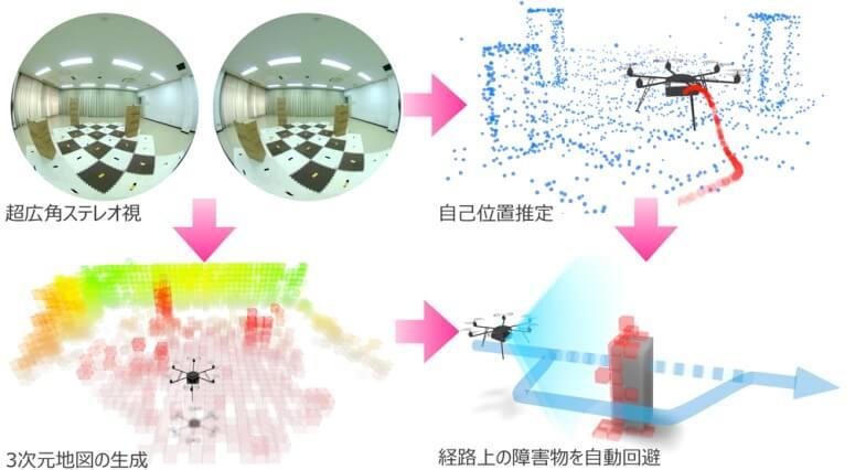 障害物を自動回避するドローン飛行システム開発