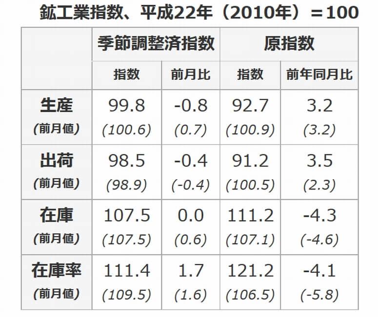 1月の鉱工業指数、在庫率のみ上昇