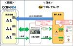 ヤマト、韓国EC倉庫から最短3日で国内配達2