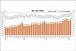 物流系バイト時給23円増、2月の三大都市圏2