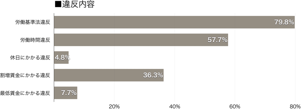 運送業79.8%が法令違反、労働時間関係が過半