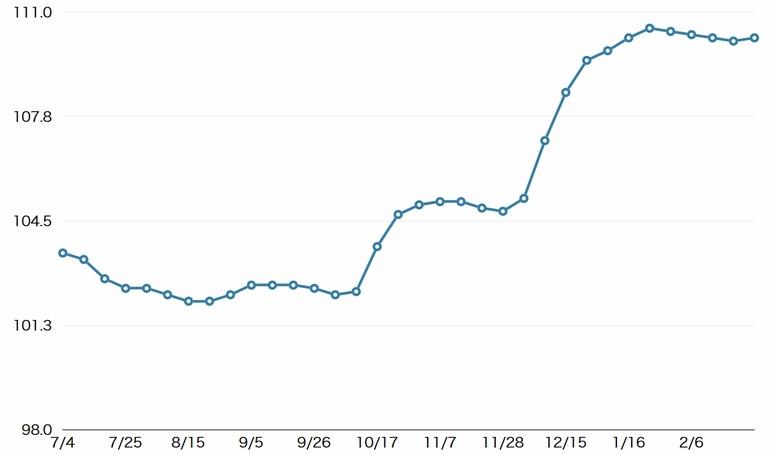 軽油店頭価格が6週ぶり値上がり、全国平均110.2円