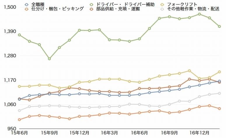 2月の物流・倉庫系バイト時給、5.5%増の1162円