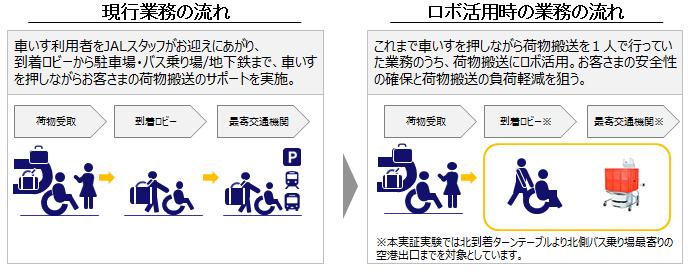 JAL、車椅子利用者の手荷物搬送にロボット活用