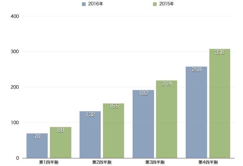 営業用トラック死亡事故、前年比0.4P減も目標未達