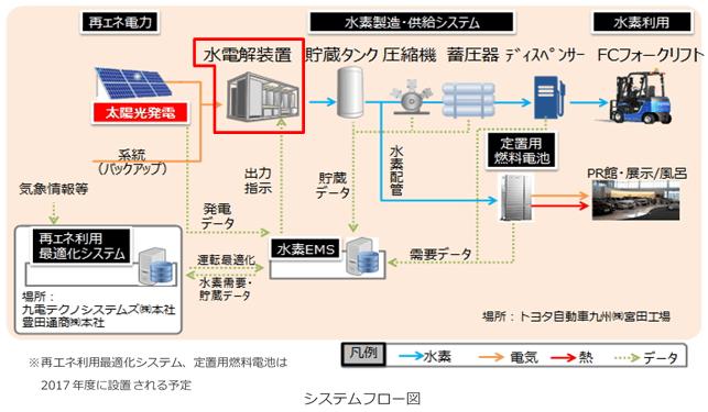 日立造船、燃料電池フォーク向け水素発生装置納入