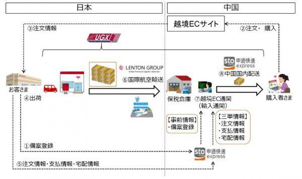 国際 日本 郵便