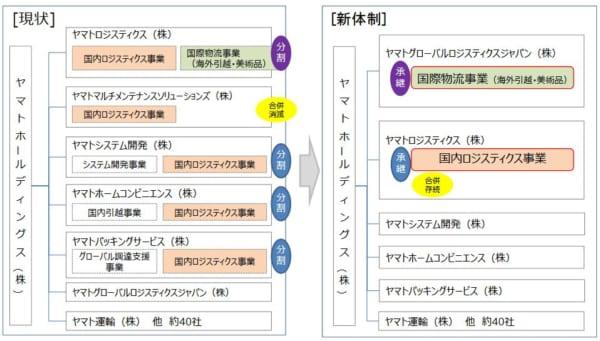 ロジスティクス ヤマト ジャパン グローバル 2021年4月からのヤマト運輸およびグループ7社の統合について