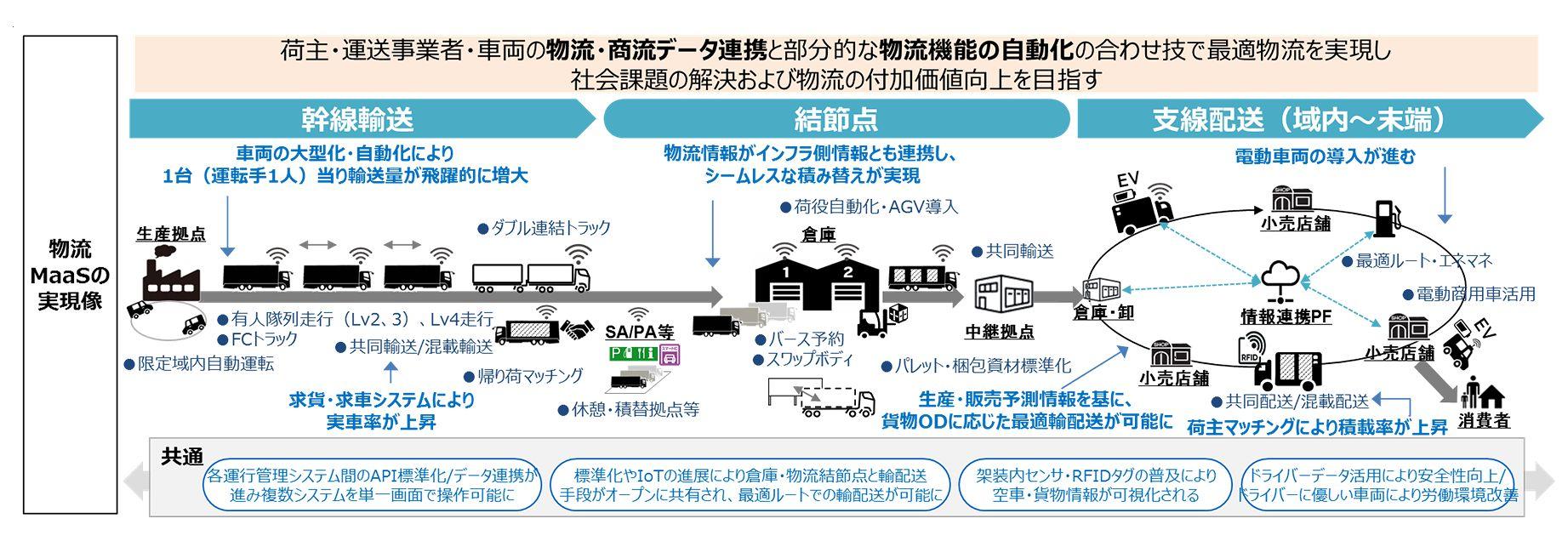 経産省、「物流MaaS」実現へトラックデータ標準化