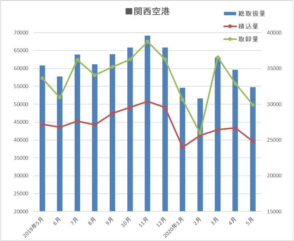 関西2020.05