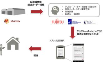 富士通、シンガポールで市民配送にAI導入検証