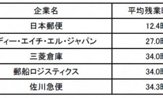 残業少ない物流・倉庫企業ランキング、1位は日本郵便