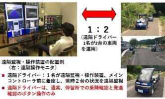 1人が2台運用、福井で遠隔型自動運転スタート
