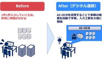 デジタル通関への近道、NECの通関業務効率化サービス